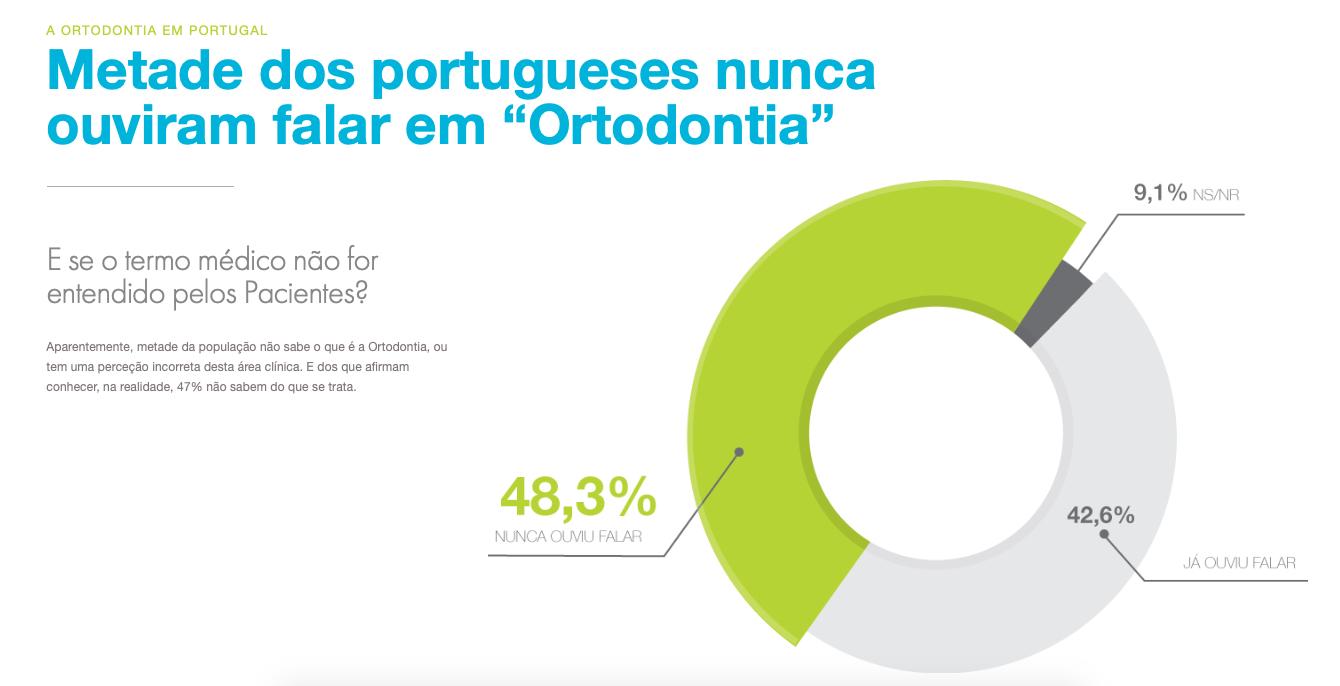 Imagem da notícia: Metade dos portugueses não sabe o que é a ortodontia